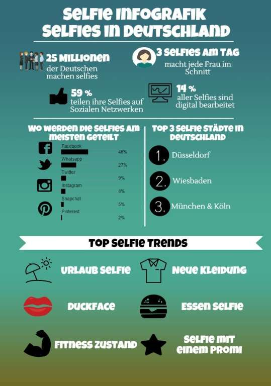 Selfie Infografik